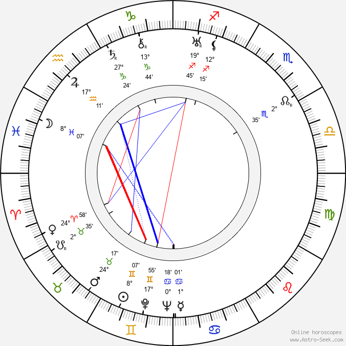 Sulo Kolkka - Birth horoscope chart