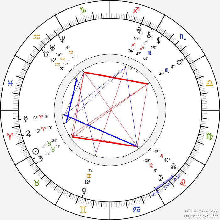 Sumire Morohoshi - Birth horoscope chart
