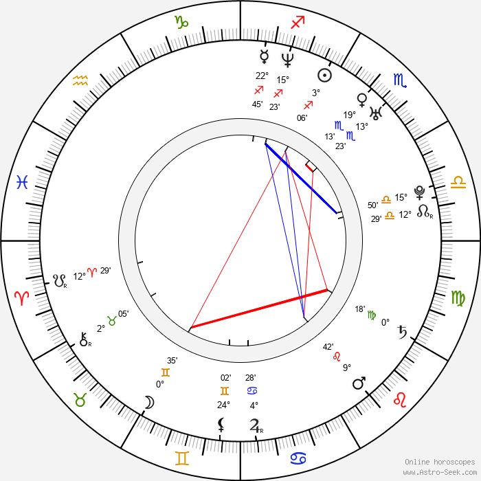 Sun-hyuk Kim - Birth horoscope chart