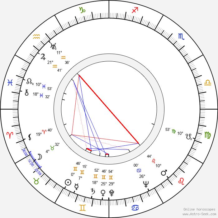Sun Ra - Birth horoscope chart