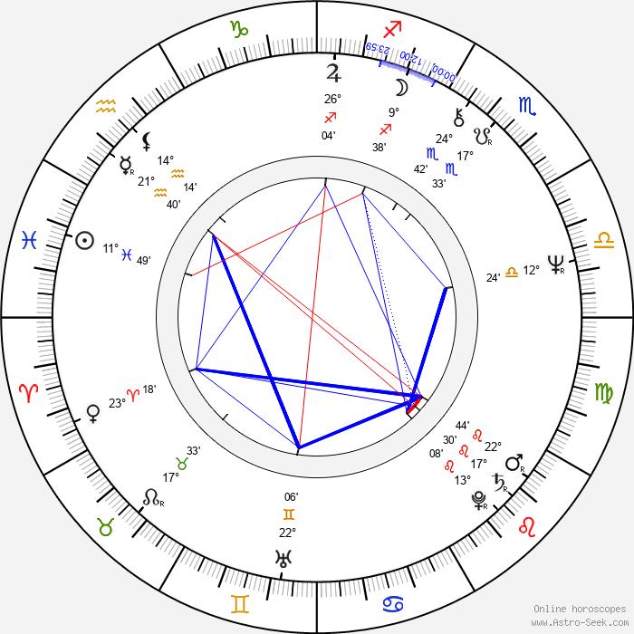 Suncica Todic - Birth horoscope chart