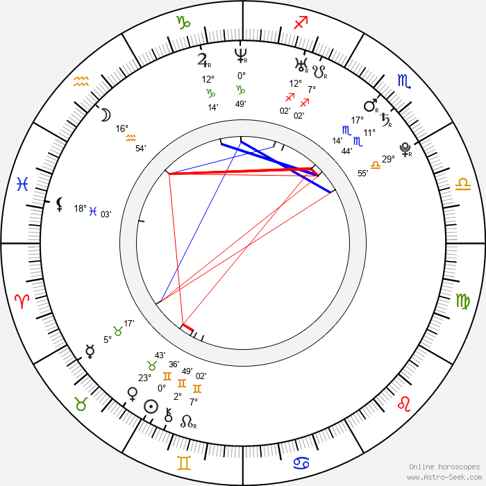 Sunkrish Bala - Birth horoscope chart