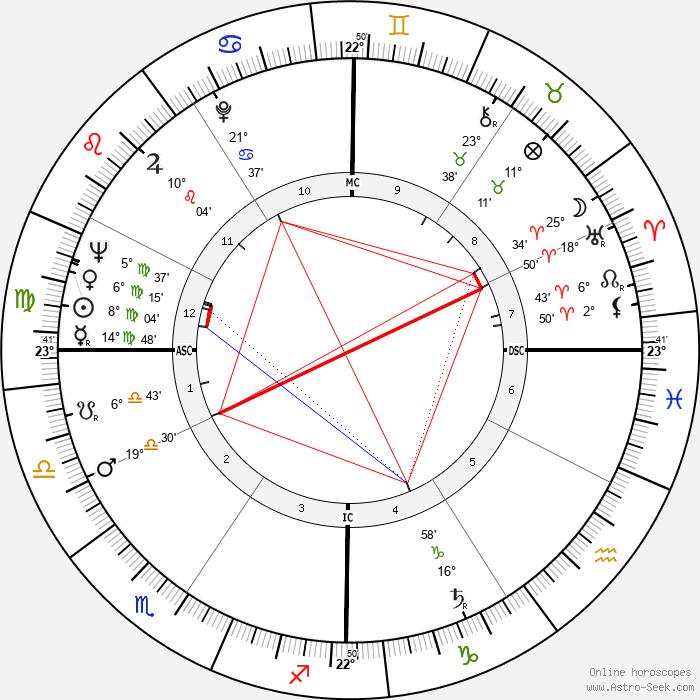 Sunny von Bülow - Birth horoscope chart