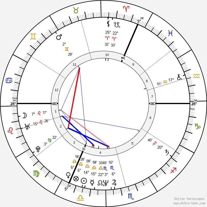 Sunnyi Melles - Birth horoscope chart