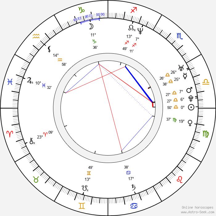Suparn Verma - Birth horoscope chart