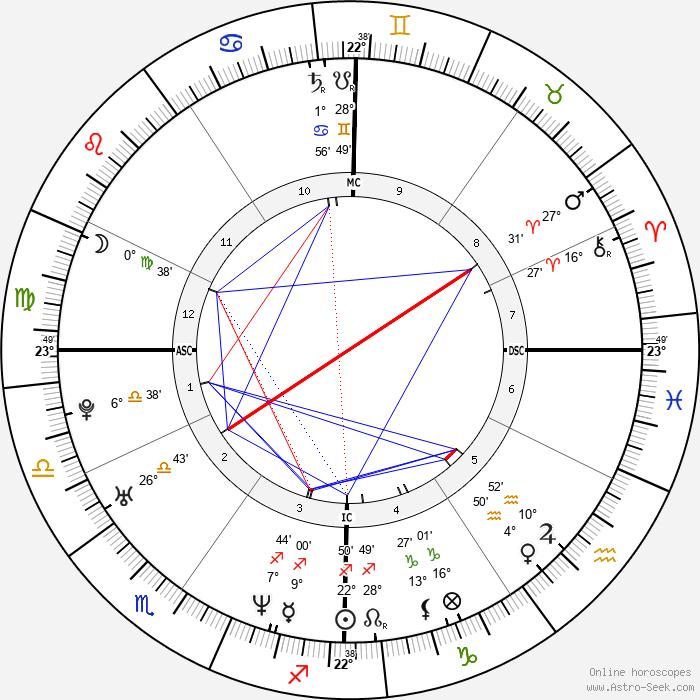 Surya Bonaly - Birth horoscope chart