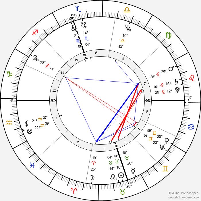 Susan Atkins - Birth horoscope chart