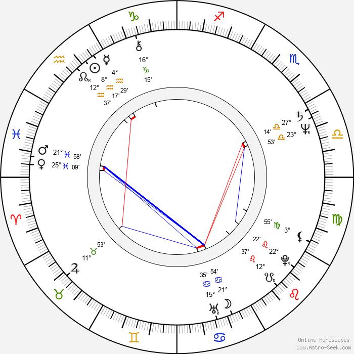 Susan Buckner - Birth horoscope chart