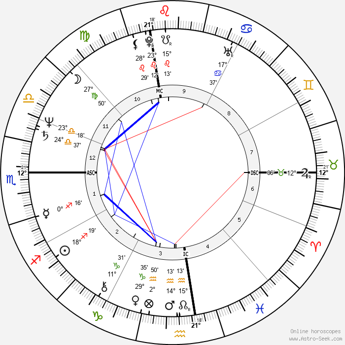 Susan Dey - Birth horoscope chart
