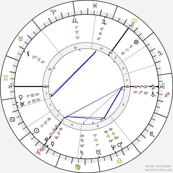 Susan George - Birth horoscope chart