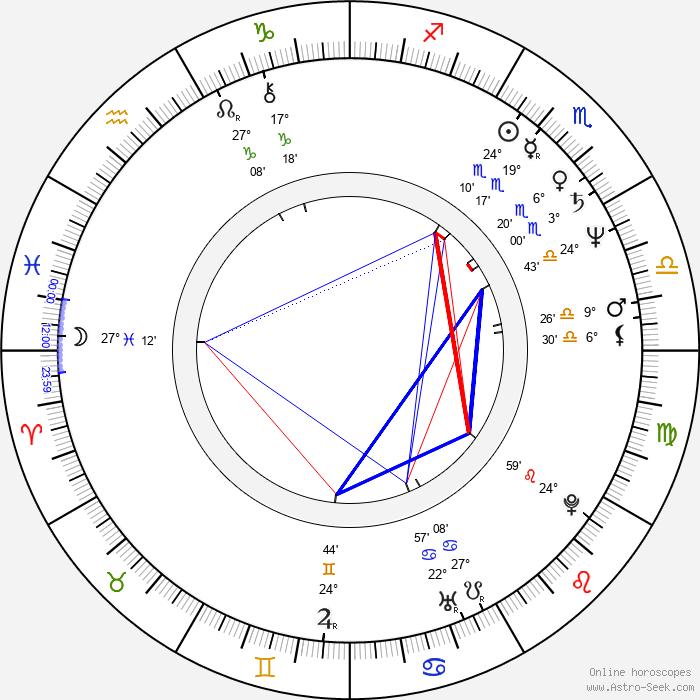 Susan Kiger - Birth horoscope chart