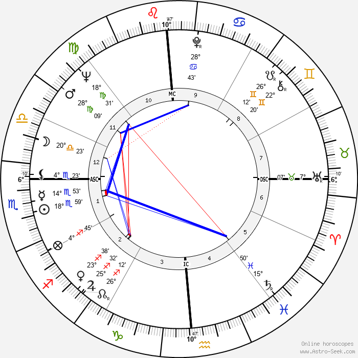 Susan Kohner - Birth horoscope chart