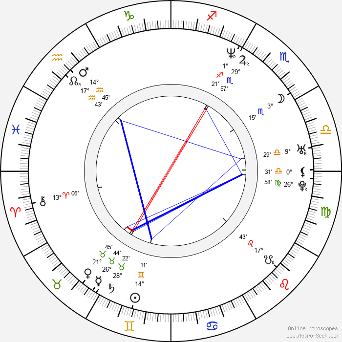 Susan Lynch - Birth horoscope chart