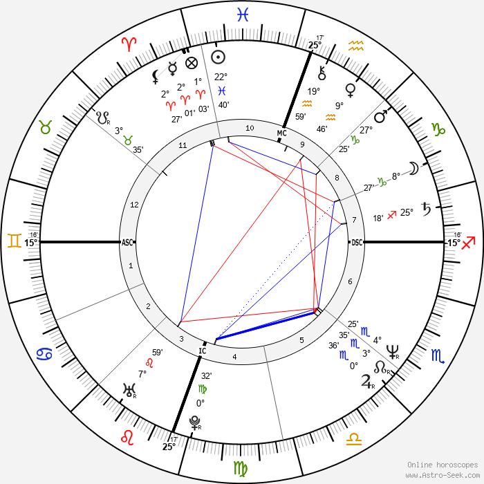 Susan Matheson - Birth horoscope chart
