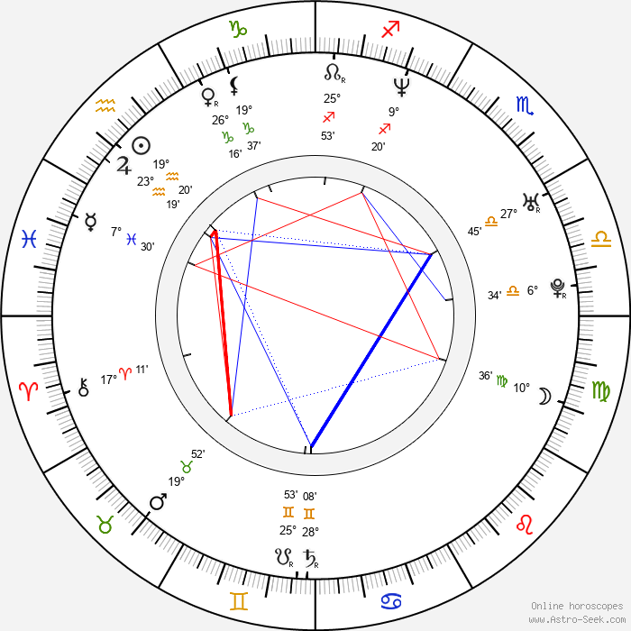 Susan May Pratt - Birth horoscope chart