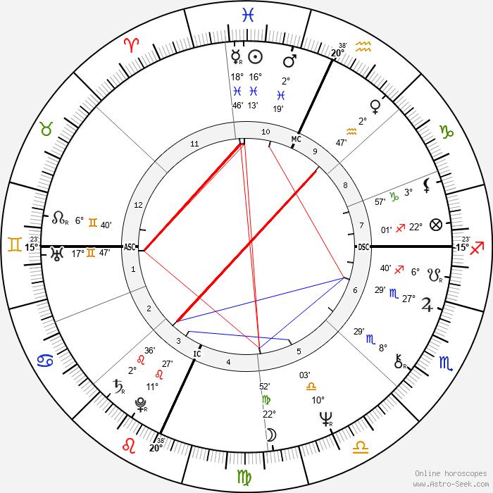 Susan Miller - Birth horoscope chart