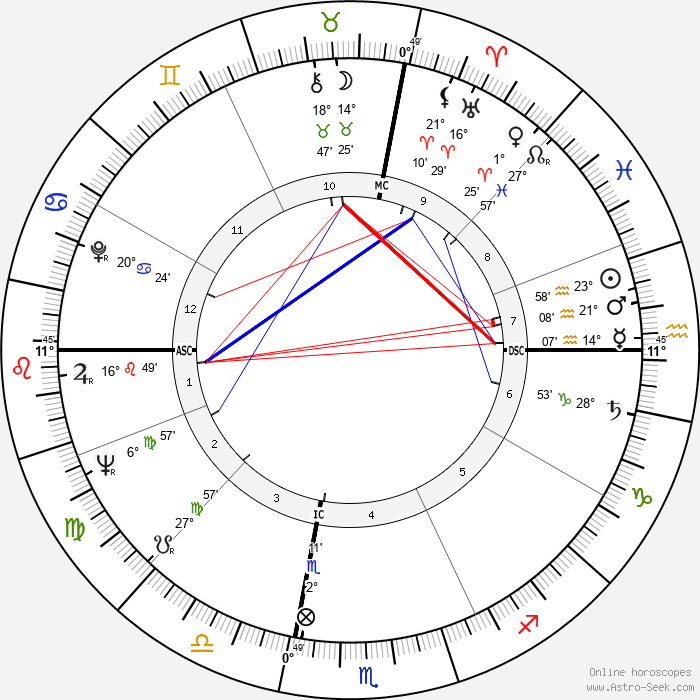 Susan Oliver - Birth horoscope chart