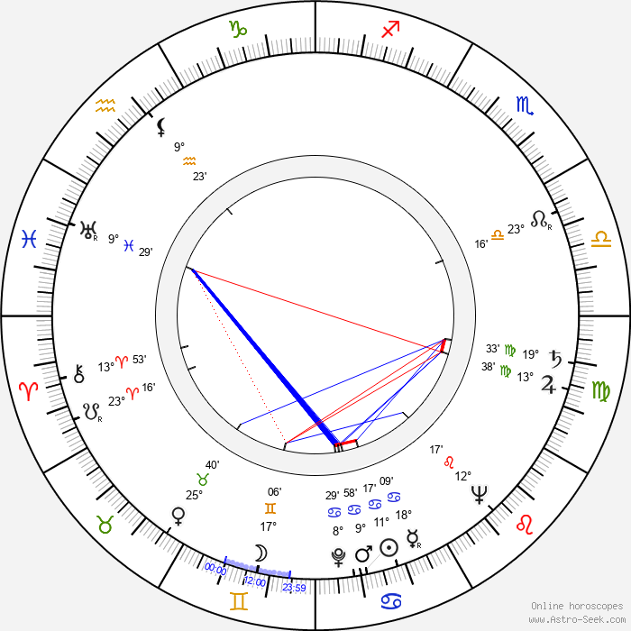 Susan Peters - Birth horoscope chart
