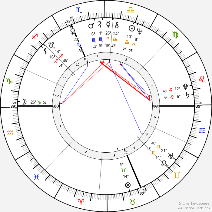Susan Sarandon - Birth horoscope chart