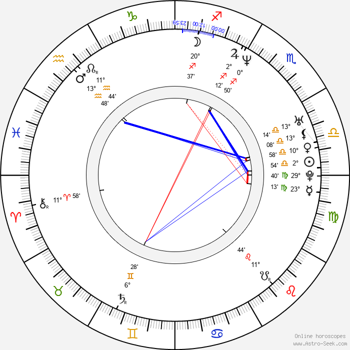 Susan Smith - Birth horoscope chart