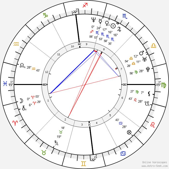 Susan Tedeschi - Birth horoscope chart