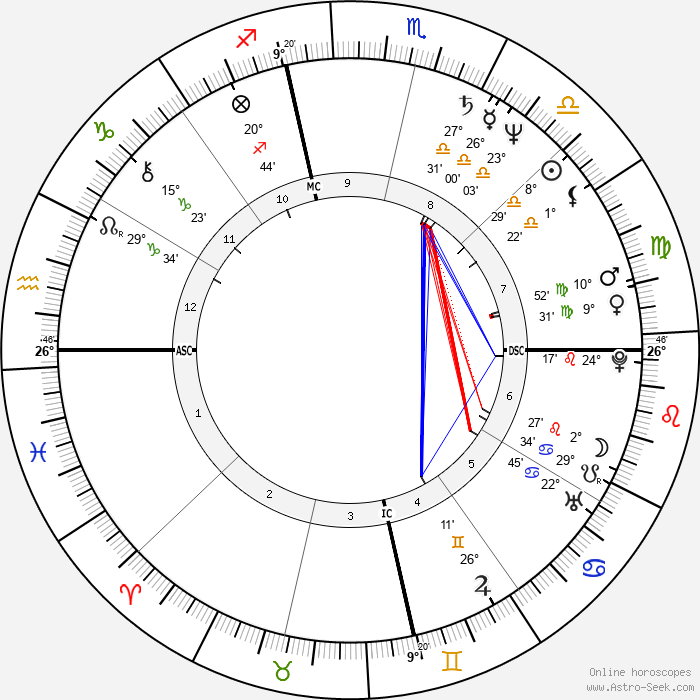 Susan Tenney Gage - Birth horoscope chart