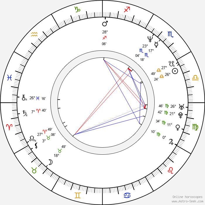 Susan Tully - Birth horoscope chart