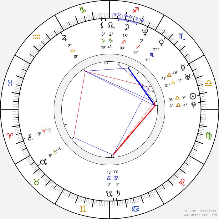 Susana González - Birth horoscope chart