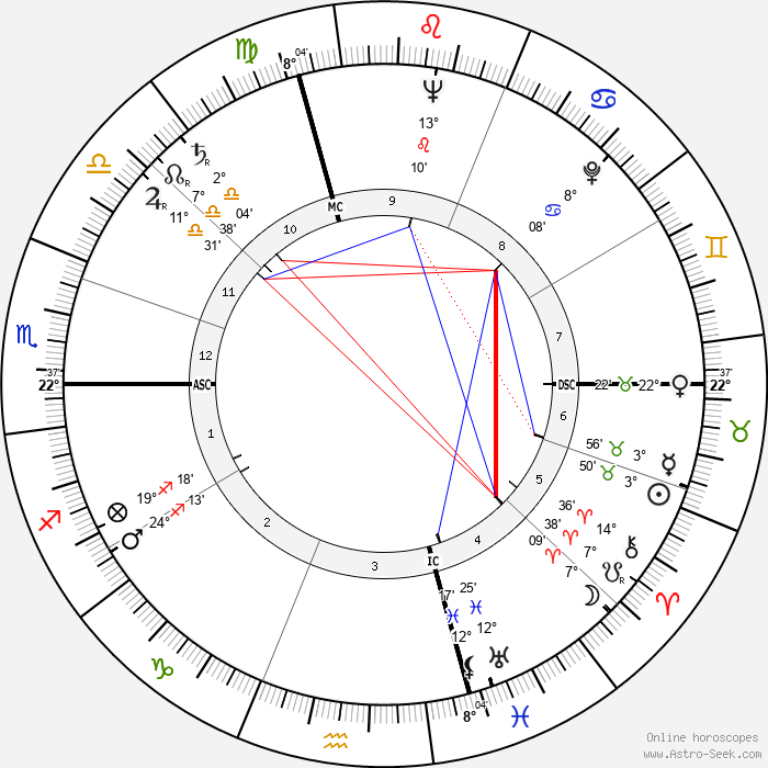 Susanna Agnelli - Birth horoscope chart