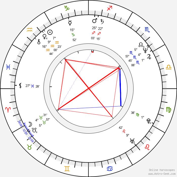 Susanna Thompson - Birth horoscope chart