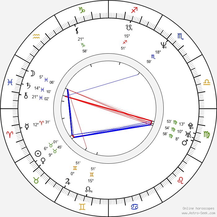 Susannah Harker - Birth horoscope chart