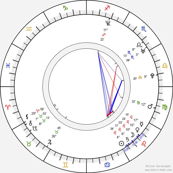 Susanne Georgi - Birth horoscope chart