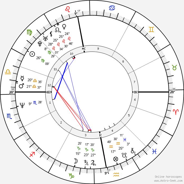 Susanne Holst - Birth horoscope chart
