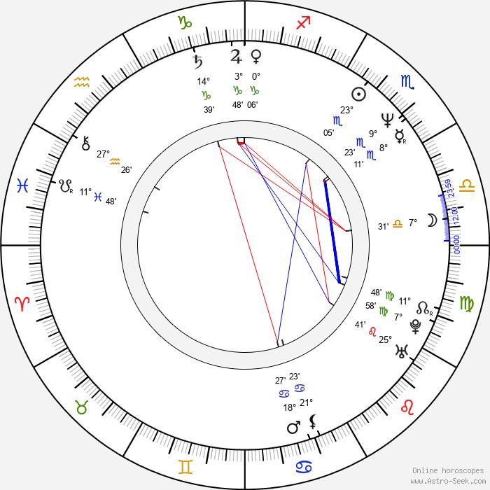 Susanne Lothar - Birth horoscope chart