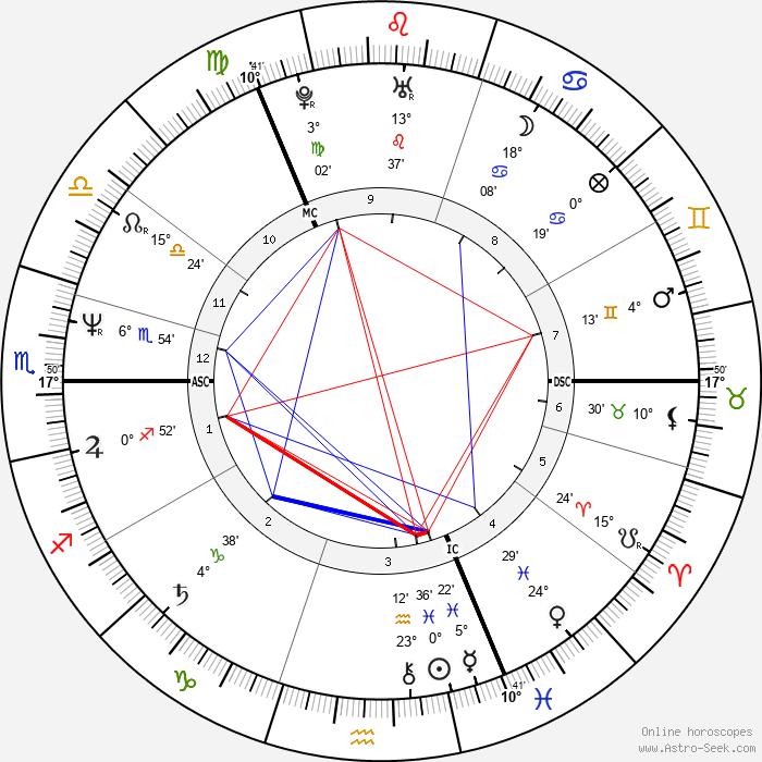 Susanne Nevrin - Birth horoscope chart