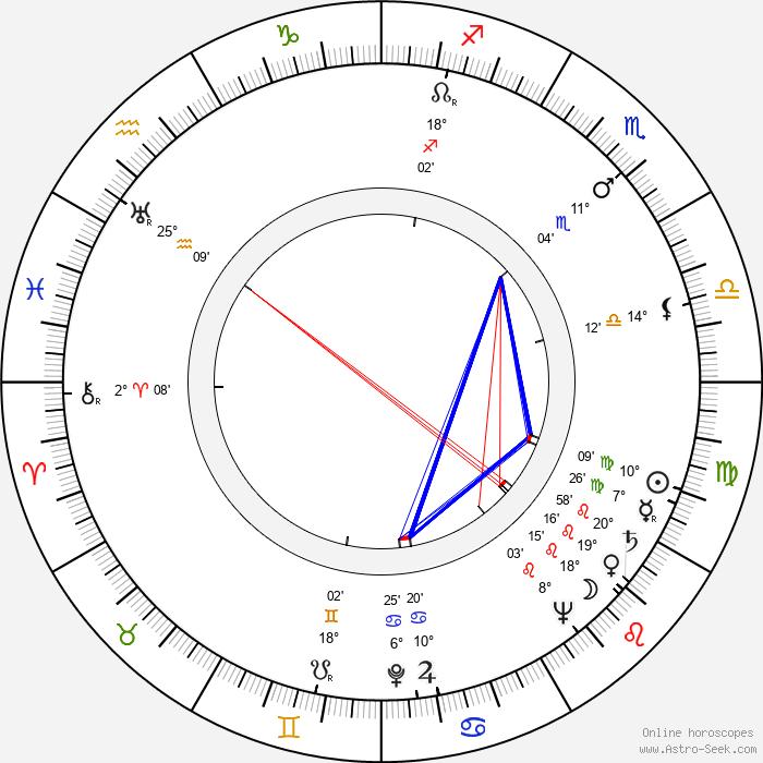 Susi Nicoletti - Birth horoscope chart