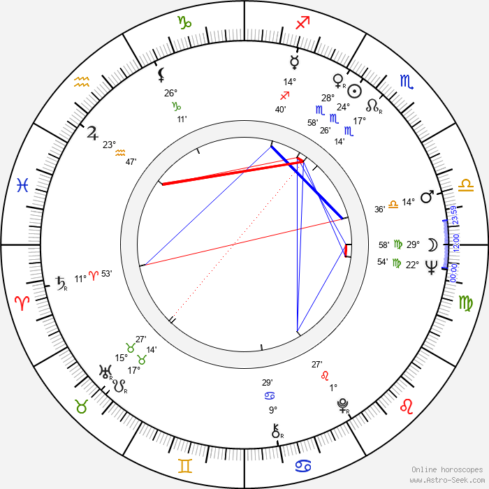 Susse Wold - Birth horoscope chart