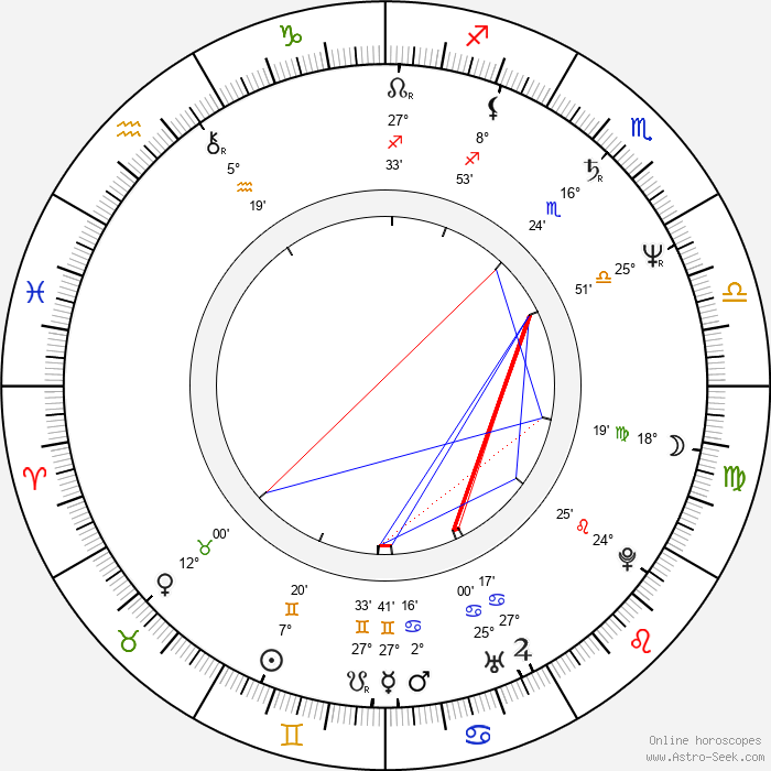Sut Jhally - Birth horoscope chart