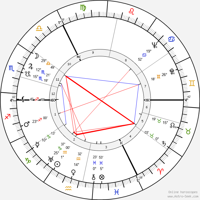Suzanne Danco - Birth horoscope chart