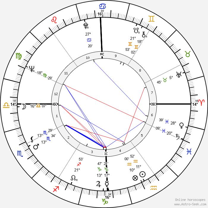 Suzanne Pleshette - Birth horoscope chart