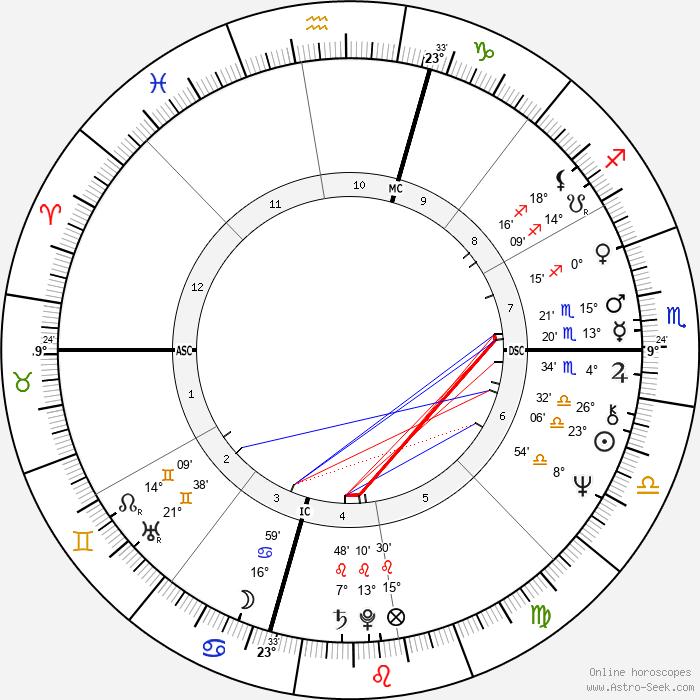 Suzanne Somers - Birth horoscope chart