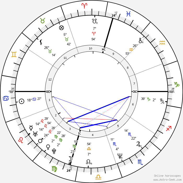 Suzanne Vega - Birth horoscope chart