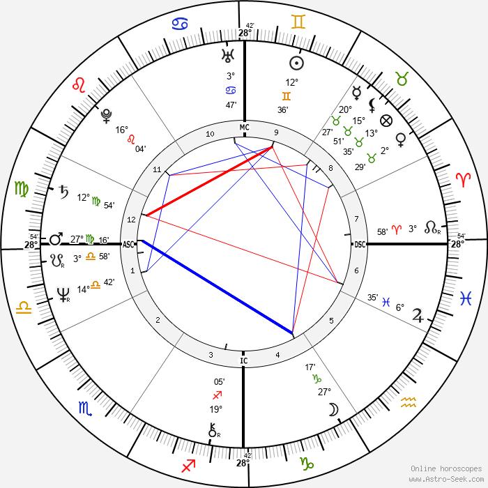 Suzi Quatro - Birth horoscope chart