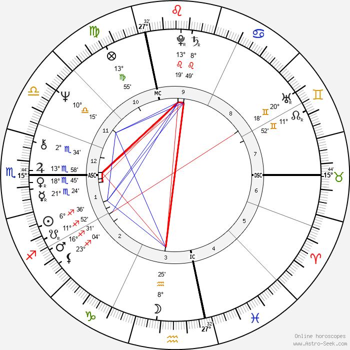 Suzy Chaffee - Birth horoscope chart