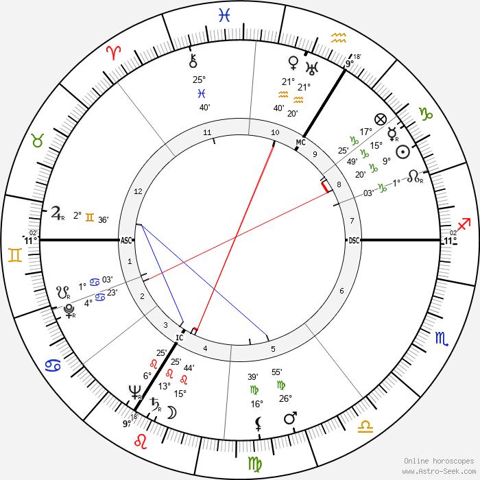 Suzy Delair - Birth horoscope chart