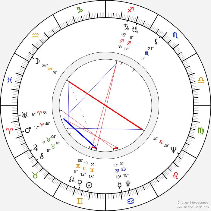 Svatava Hubeňáková - Birth horoscope chart