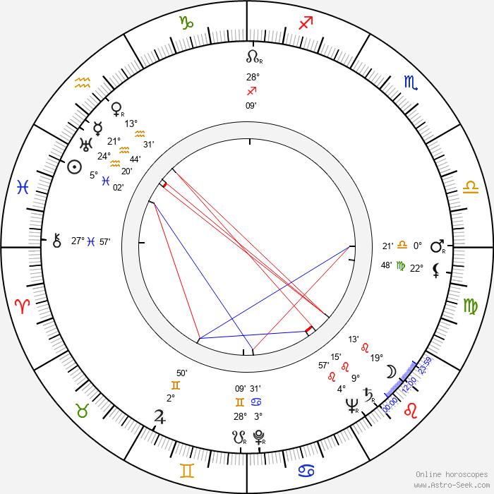 Svatopluk Beneš - Birth horoscope chart