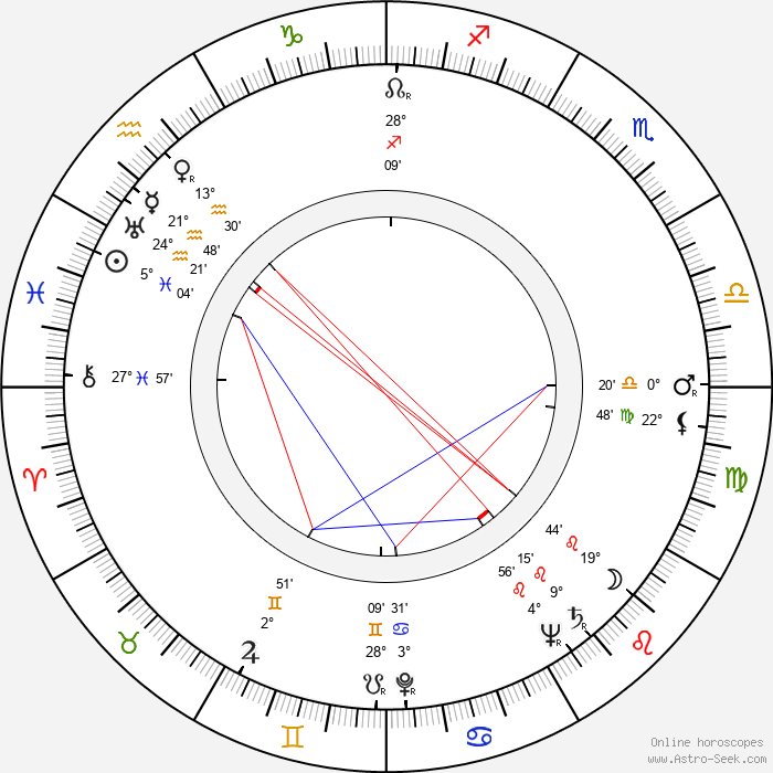 Svatopluk Beneš - Birth horoscope chart