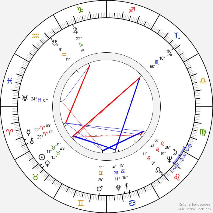 Svatopluk Havelka - Birth horoscope chart