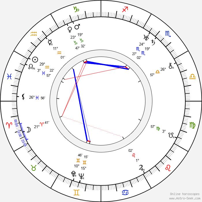 Svatopluk Innemann - Birth horoscope chart